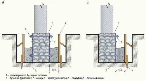 Фото - Способи реконструкції фундаментів будівель