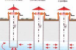 Способи споруди колодязя для питної води
