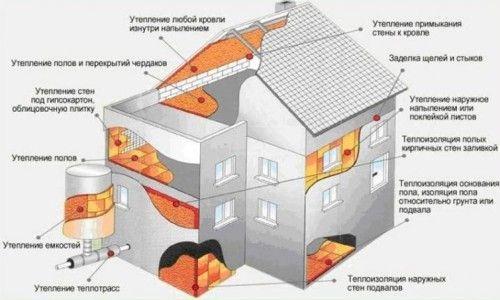 Способи теплоізоляції фундаменту будівлі