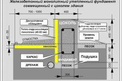 Схема утеплення стрічкового фундаменту Піноплекс