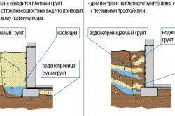 Технологія зовнішнього утеплення фундаментів