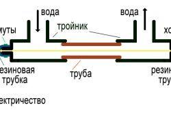 Способи теплоізоляції труб опалення