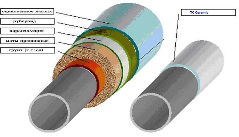 Схема теплоізоляції труб опалення