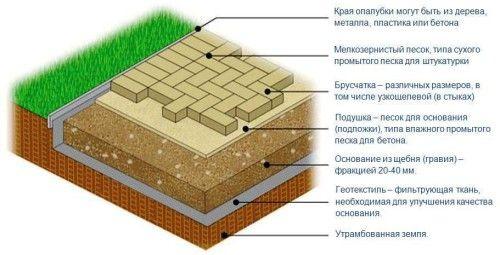Схема укладання бруківки
