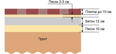 Схема пристрою майданчики для стоянки та проїзду важкого транспорту
