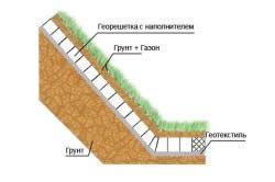 Схема зміцнення укосів дренажної канави