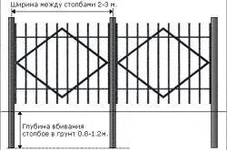 Фото - Способи влаштування парканів з металу своїми руками