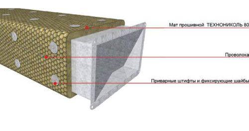 Схема утеплення вентиляційної труби