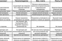 Таблиця порівняльних характеристик утеплювачів