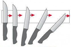 Переміщення ножа по бруска