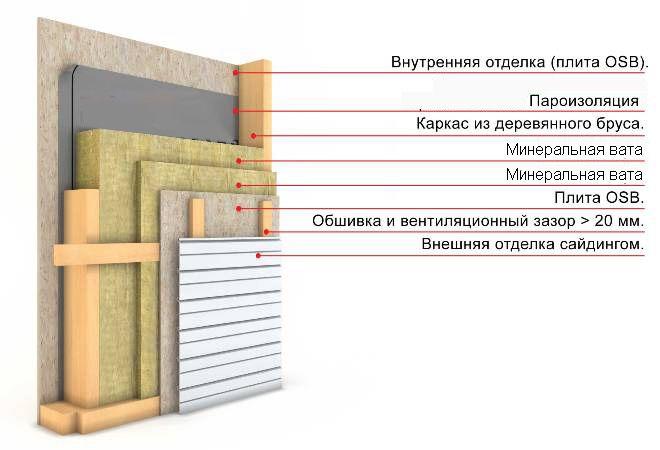 Схема утеплення стін зсередини мінеральною ватою