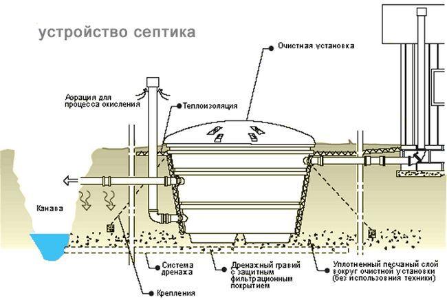 Фото - Порівняння септиків: топас, юнілос і танк
