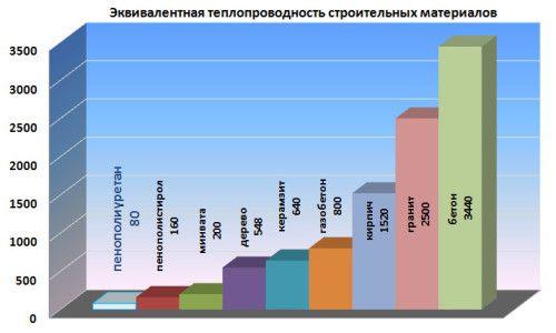 Фото - Порівняльна таблиця теплопровідності сучасних будівельних матеріалів