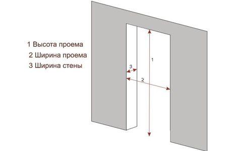 Фото - Стандартні розміри отвору міжкімнатних дверей