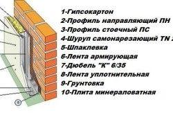 Схема обробки стін гіпсокартоном