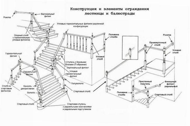 Схема конструкції і елементів огорожі