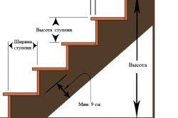 Схема елементів сходів