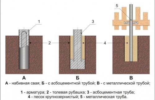Схема стовпчастого фундаменту