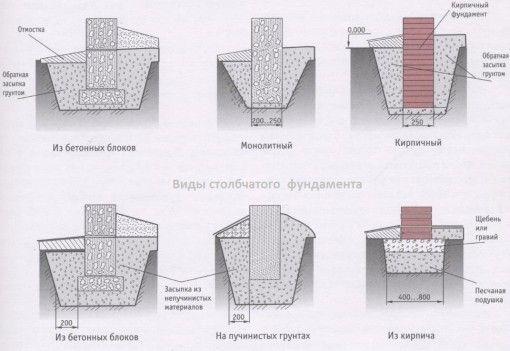 Фото - Стовпчастий фундамент - з блоків, з труб, з ростверком