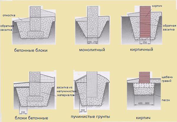 Фото - Стовпчастий фундамент із залізобетонних блоків