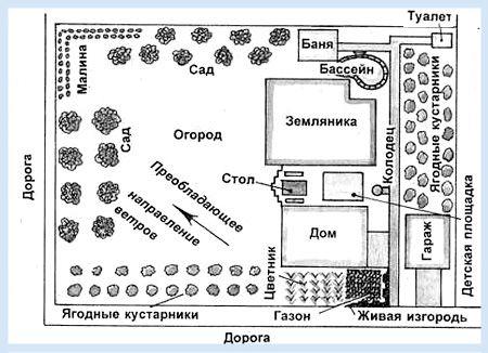 План ділянки з лазнею