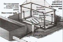 Схема пристрою каналізації в лазні