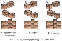 Фото - Будівництво бань з клеєного бруса: переваги та особливості