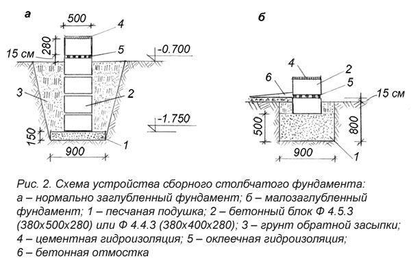 Фото - Будівництво лазні: фундамент своїми руками