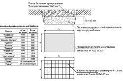 Схема розмірів фундаменту для печі барбекю