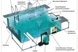 Фото - Будівництво басейну: технологічний процес (11 кроків)