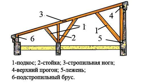 Схема односхилого даху альтанки