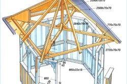Схема розмірів альтанки з вальмовой дахом