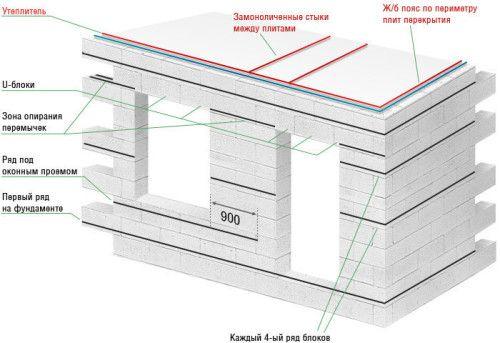 Фото - Будівництво цокольного поверху з піноблоків