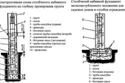 Схема установки стовпчастого фундаменту