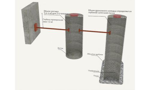 Фото - Будівництво дачного туалету своїми руками