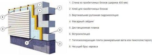 Фото - Розчин для кладки будівельних блоків