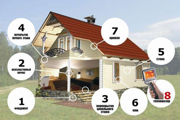 Для отримання хорошого результату необхідно точно слідувати інструкціям зі зведення будинку.