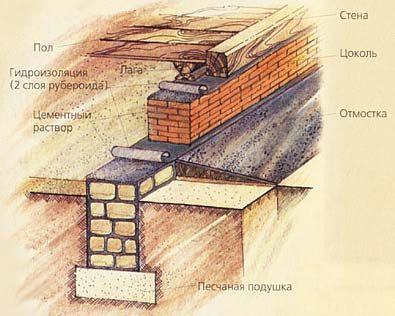 Схема фундаменту будинку
