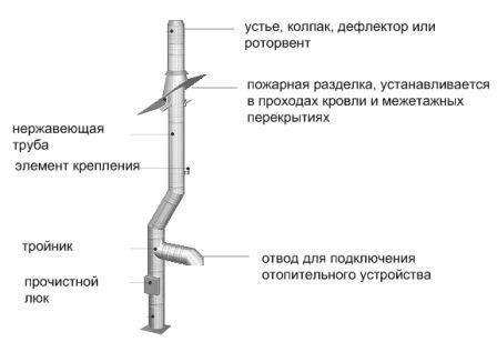 Схема конструктивних частин димоходу
