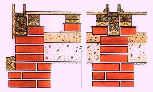 Фото - Будівництво фундаменту з цегли своїми руками