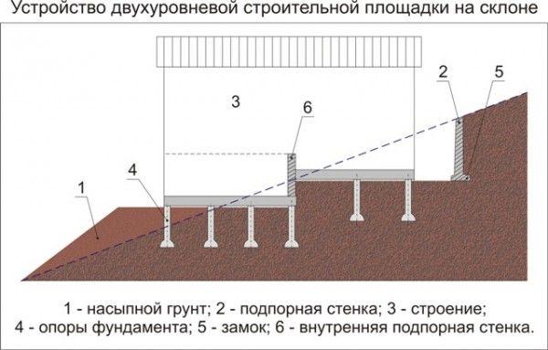 Фото - Будівництво фундаменту на схилі