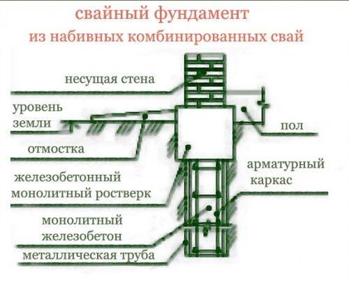 Фото - Будівництво фундаменту