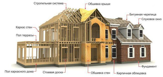 Фото - Будівництво каркасно-щитового будинку