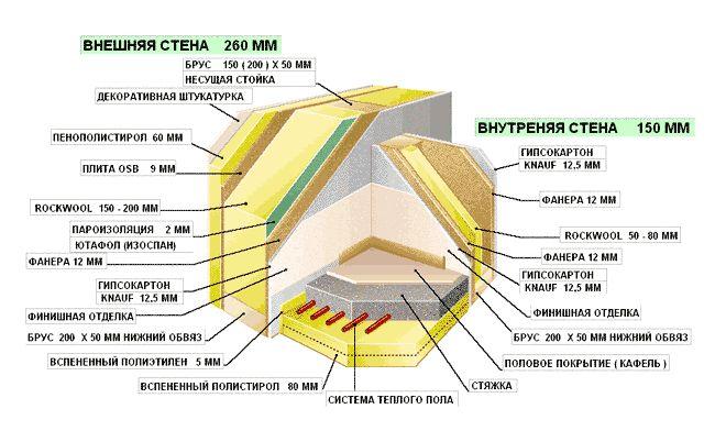 Фото - Будівництво каркасного будинку 6х8: технологія і основні етапи