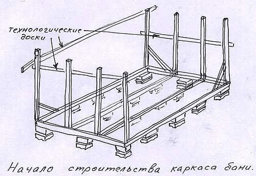 Фото - Будівництво каркасної лазні своїми руками: основні етапи