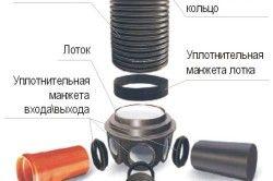 Схема пристрою каналізаційного колодязя