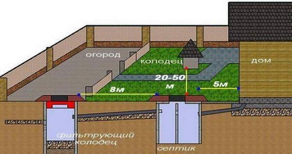Схема розташування колодязя