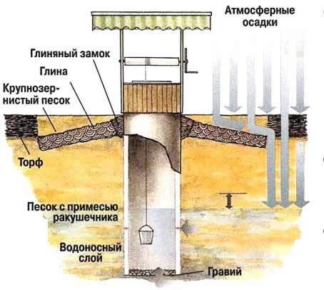 Типова схема пристрою колодязя.