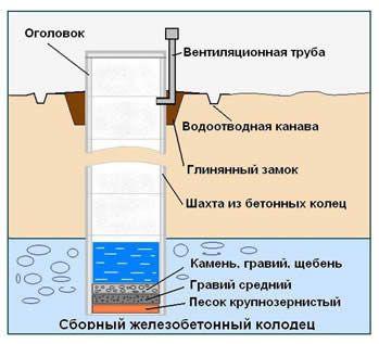 Схема пристрою колодязя із залізобетонних кілець