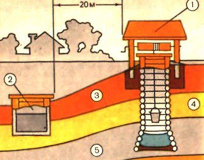 Будівництво колодязя